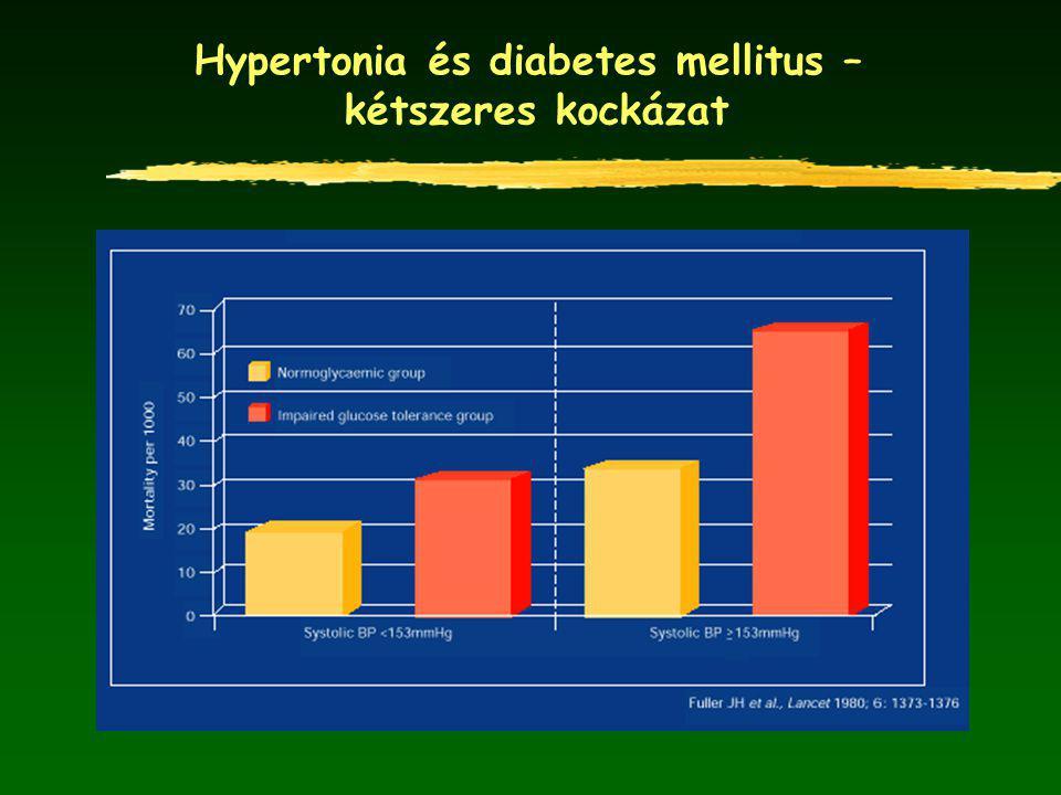 Hypertonia és diabetes mellitus – kétszeres kockázat