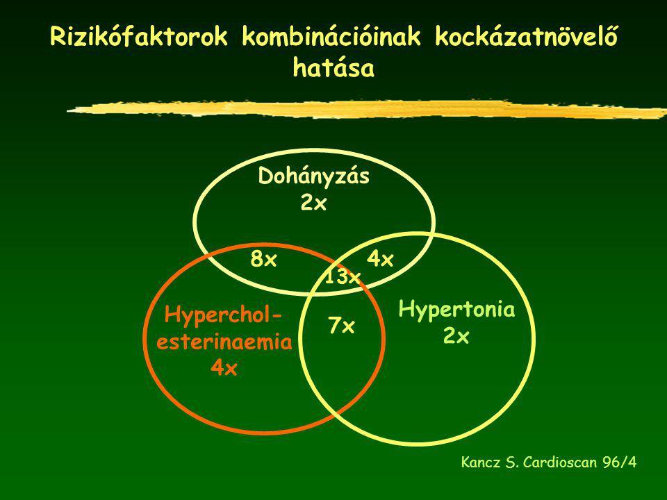 Rizikófaktorok kombinációinak kockázatnövelő hatása Dohányzás 2x Hyperchol- esterinaemia 4x Hypertonia 2x 7x 8x4x 13x Kancz S. Cardioscan 96/4