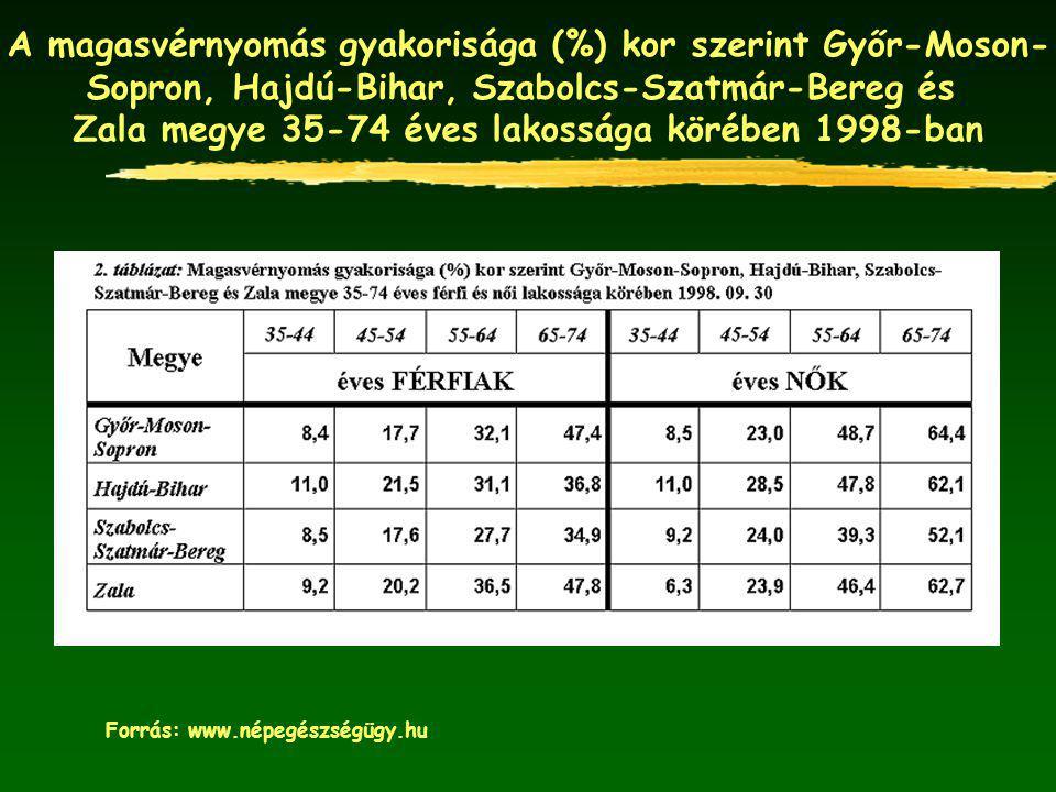 A magasvérnyomás gyakorisága (%) kor szerint Győr-Moson- Sopron, Hajdú-Bihar, Szabolcs-Szatmár-Bereg és Zala megye 35-74 éves lakossága körében 1998-b