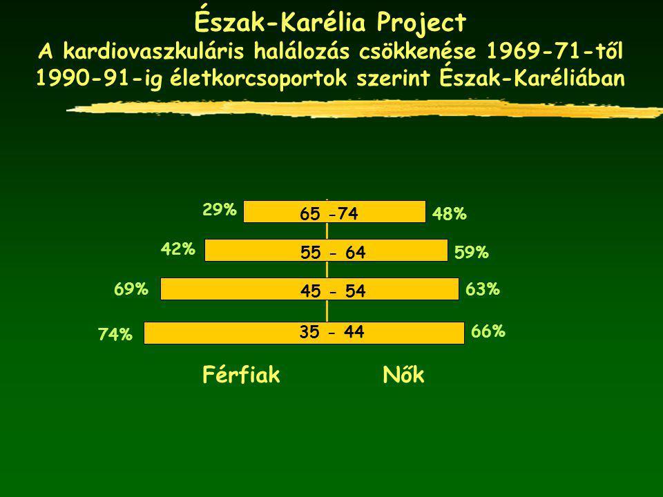 Észak-Karélia Project A kardiovaszkuláris halálozás csökkenése 1969-71-től 1990-91-ig életkorcsoportok szerint Észak-Karéliában Férfiak Nők 66% 63% 59