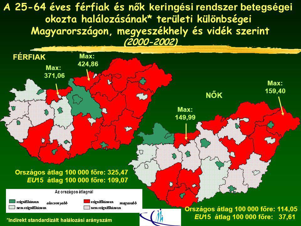 A főbb keringésrendszeri halálokok súlya a 0-X és a 25-64 éves korú férfiak halálozásában Magyarország, 2005 0-X évesek 32 636 haláleset 25-64 évesek 8622 haláleset Forrás: Egészségügyi Statisztikai Évkönyv.