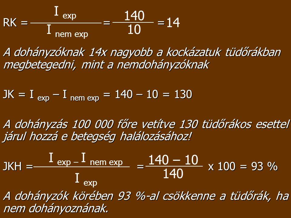 RK = = = A dohányzóknak 14x nagyobb a kockázatuk tüdőrákban megbetegedni, mint a nemdohányzóknak JK = I exp – I nem exp = 140 – 10 = 130 A dohányzás 1