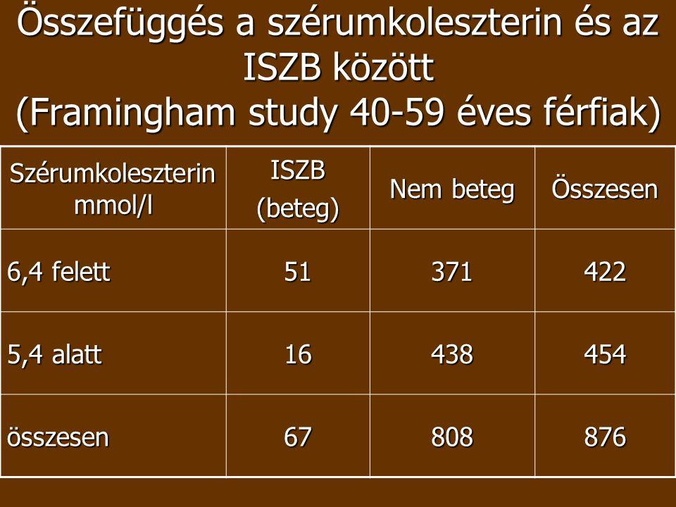 Összefüggés a szérumkoleszterin és az ISZB között (Framingham study 40-59 éves férfiak) Szérumkoleszterin mmol/l ISZB(beteg) Nem beteg Összesen 6,4 fe