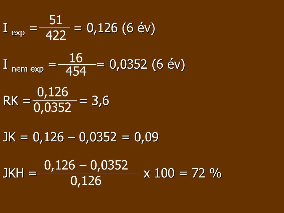 I exp = = 0,126 (6 év) I nem exp = = 0,0352 (6 év) RK = = 3,6 JK = 0,126 – 0,0352 = 0,09 JKH = x 100 = 72 % 51 422 16 454 0,126 0,0352 0,126 – 0,0352