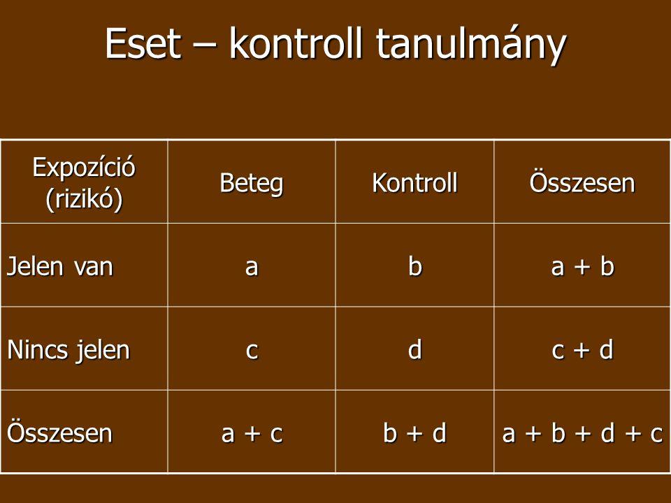 Eset – kontroll tanulmány Expozíció (rizikó) BetegKontrollÖsszesen Jelen van ab a + b Nincs jelen cd c + d Összesen a + c b + d a + b + d + c
