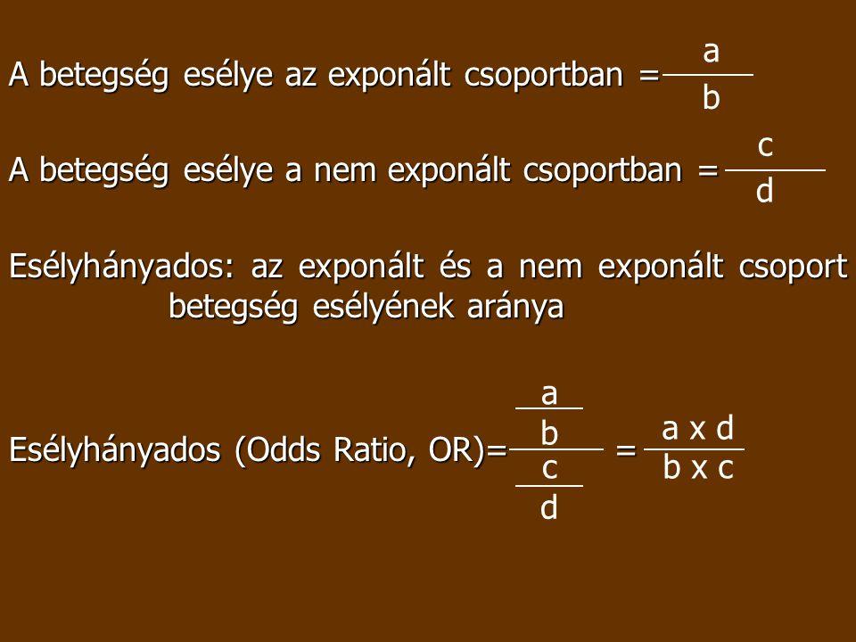 A betegség esélye az exponált csoportban = A betegség esélye a nem exponált csoportban = Esélyhányados: az exponált és a nem exponált csoport betegség