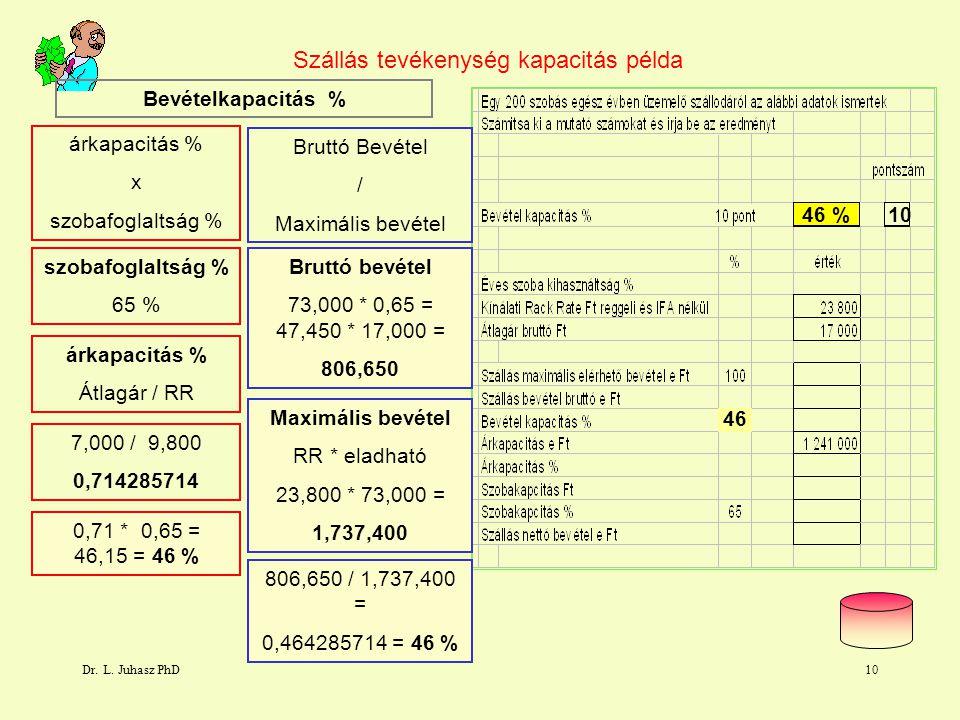 Dr. L. Juhasz PhD10 Szállás tevékenység kapacitás példa árkapacitás % x szobafoglaltság % Bruttó Bevétel / Maximális bevétel szobafoglaltság % 65 % ár