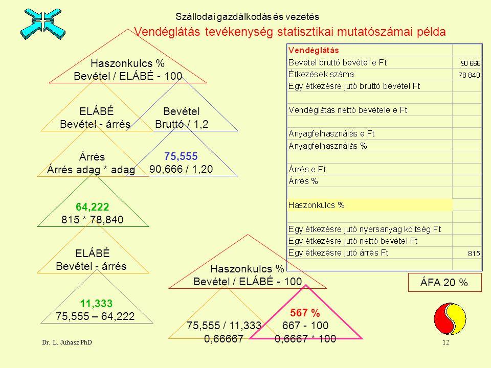 Dr. L. Juhasz PhD12 ÁFA 20 % Bevétel Bruttó / 1,2 Haszonkulcs % Bevétel / ELÁBÉ - 100 ELÁBÉ Bevétel - árrés 75,555 90,666 / 1,20 11,333 75,555 – 64,22