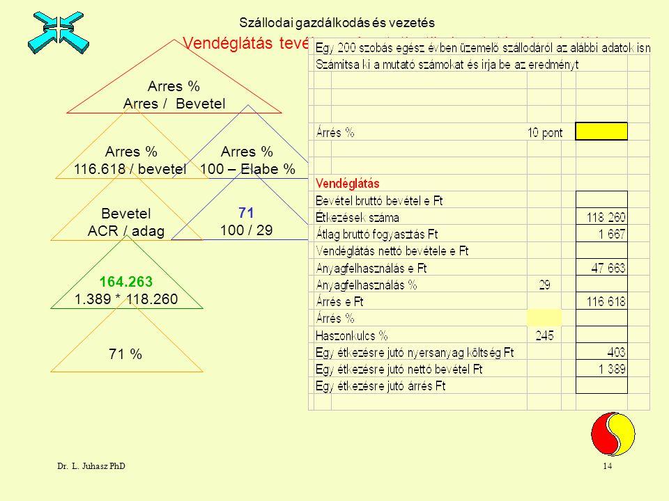 Dr. L. Juhasz PhD14 Arres % 100 – Elabe % Arres % Arres / Bevetel Arres % 116.618 / bevetel 71 100 / 29 164.263 1.389 * 118.260 Vendéglátás tevékenysé