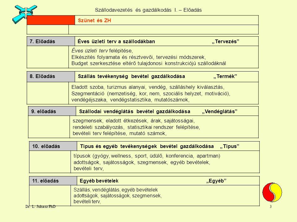 Dr.L. Juhasz PhD4 Szállodavezetés és gazdálkodás I.