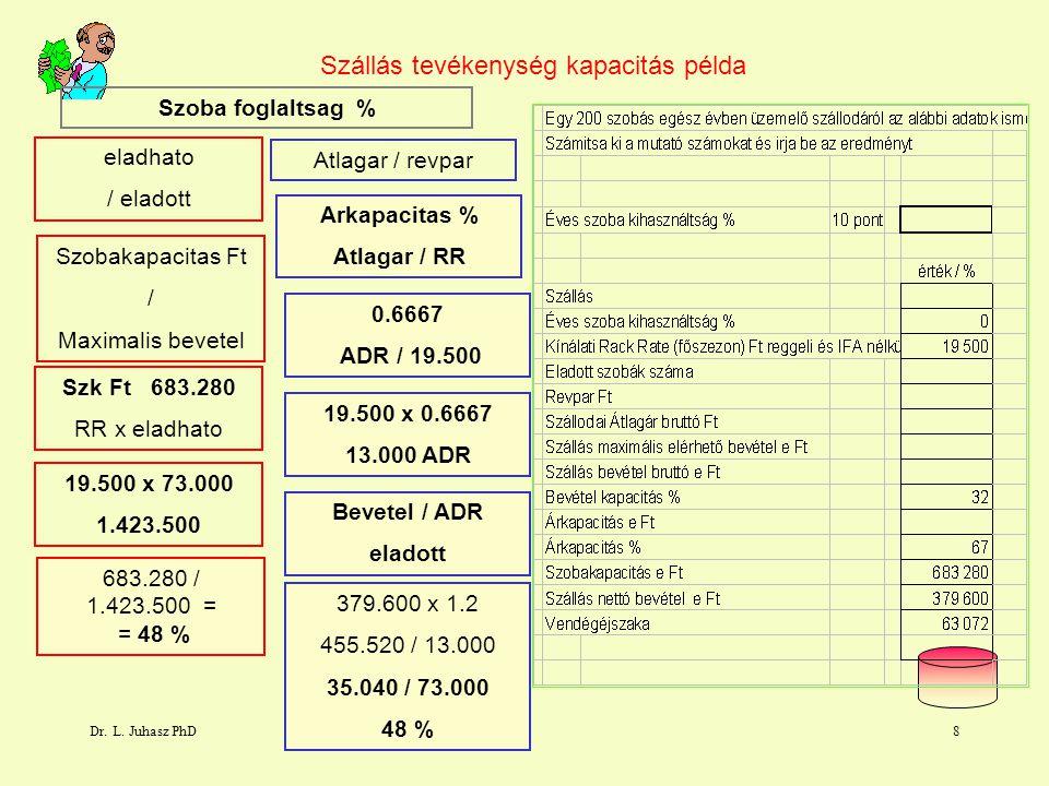 Dr. L. Juhasz PhD8 Szállás tevékenység kapacitás példa eladhato / eladott Atlagar / revpar Szobakapacitas Ft / Maximalis bevetel Szk Ft 683.280 RR x e