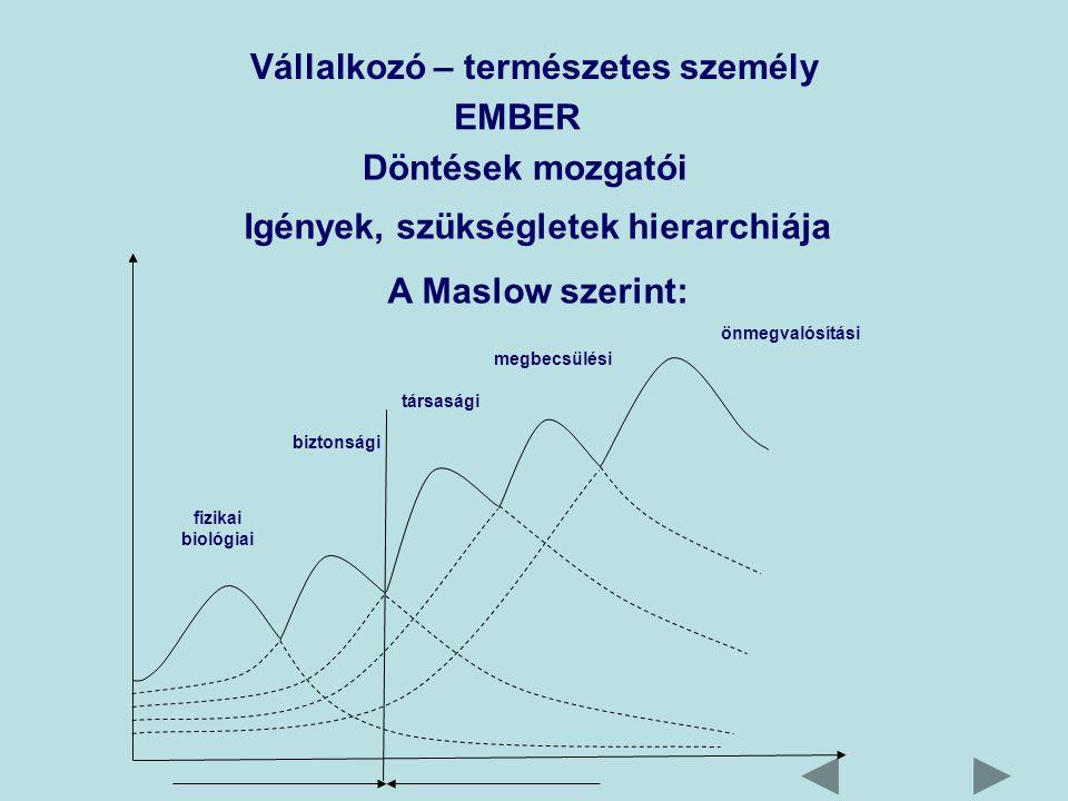 Vállalkozó – természetes személy EMBER Döntések mozgatói Igények, szükségletek hierarchiája A Maslow szerint: fizikai biológiai biztonsági társasági megbecsülési önmegvalósítási