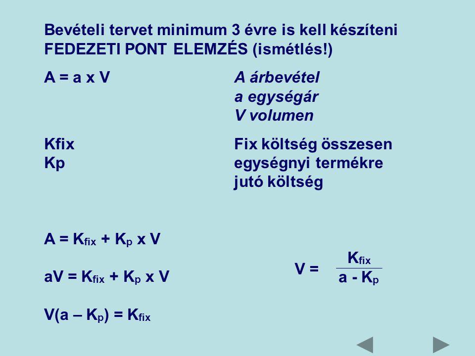 Bevételi tervet minimum 3 évre is kell készíteni FEDEZETI PONT ELEMZÉS (ismétlés!) A = a x V A árbevétel a egységár V volumen Kfix Fix költség összesen Kp egységnyi termékre jutó költség A = K fix + K p x V aV = K fix + K p x V V(a – K p ) = K fix K fix a - K p V =