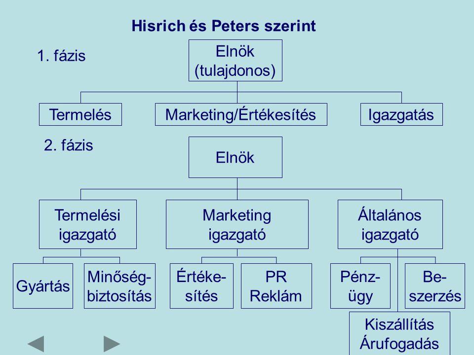 Hisrich és Peters szerint Elnök (tulajdonos) TermelésMarketing/ÉrtékesítésIgazgatás 1.