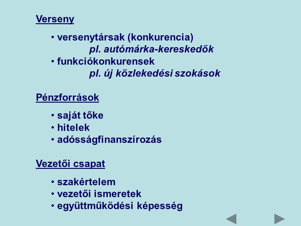 Verseny versenytársak (konkurencia) pl.autómárka-kereskedők funkciókonkurensek pl.