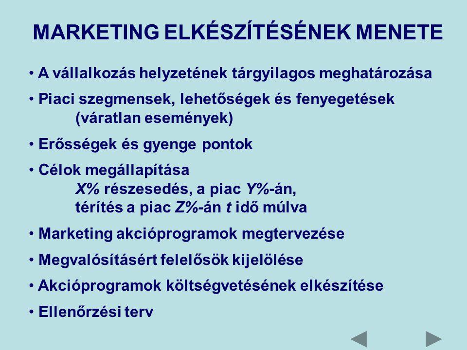 MARKETING ELKÉSZÍTÉSÉNEK MENETE A vállalkozás helyzetének tárgyilagos meghatározása Piaci szegmensek, lehetőségek és fenyegetések (váratlan események) Erősségek és gyenge pontok Célok megállapítása X% részesedés, a piac Y%-án, térítés a piac Z%-án t idő múlva Marketing akcióprogramok megtervezése Megvalósításért felelősök kijelölése Akcióprogramok költségvetésének elkészítése Ellenőrzési terv