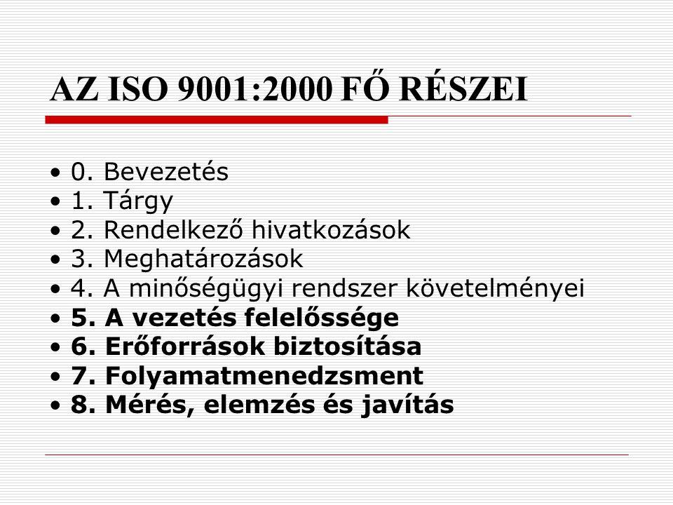 ISO 9000:2000 Szabványcsalád A szabványsorozat olyan szabványokból áll, melyek nem termékre vagy szolgáltatásra vonatkozó előírásokat, hanem a szervez