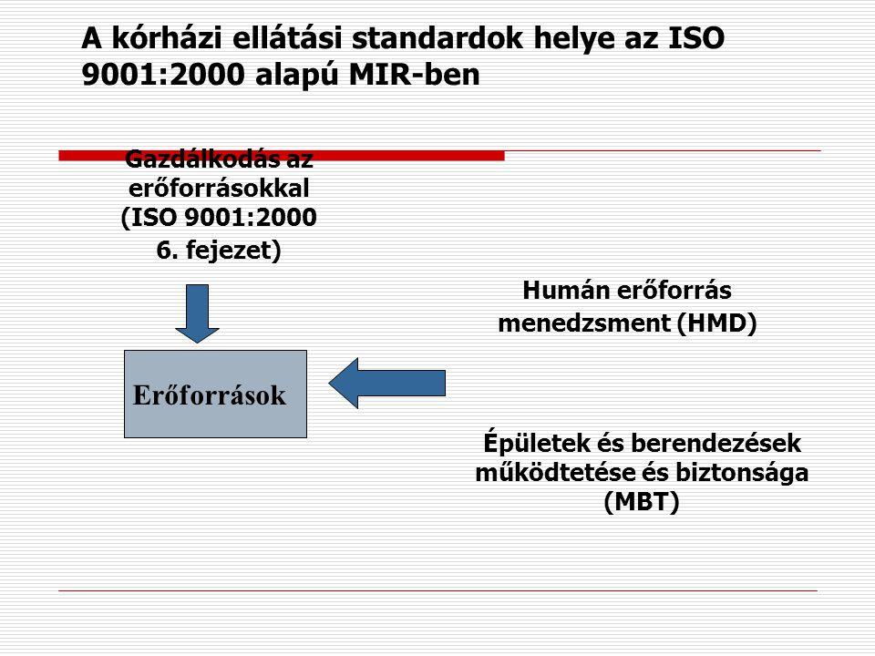 A kórházi ellátási standardok helye az ISO 9001:2000 alapú MIR-ben Célok A vezetőség felelősségi köre (ISO 9001:2000 5. fejezet) Vezetés, igazgatás (M