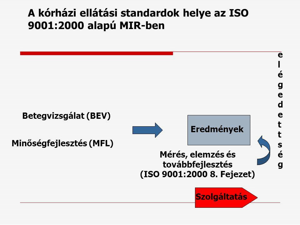 A kórházi ellátási standardok helye az ISO 9001:2000 alapú MIR-ben FolyamatokSzolgáltatás A termék előállítása (ISO 9001:2000 7. Fejezet) Betegfelvéte