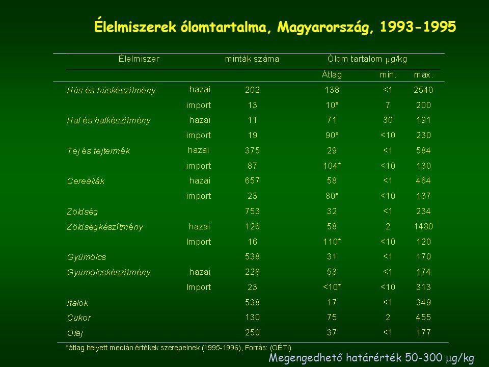 Élelmiszerek ólomtartalma, Magyarország, 1993-1995 Megengedhető határérték 50-300  g/kg