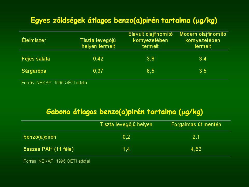 Egyes zöldségek átlagos benzo(a)pirén tartalma (  g/kg) Gabona átlagos benzo(a)pirén tartalma (  g/kg)