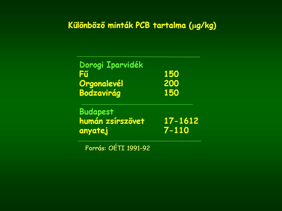 Különböző minták PCB tartalma (  g/kg) Forrás: OÉTI 1991-92 Dorogi Iparvidék Fű150 Orgonalevél200 Bodzavirág150 Budapest humán zsírszövet17-1612 anya