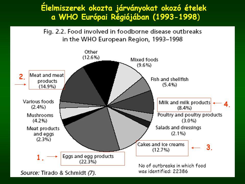 Élelmiszerek okozta járványokat okozó ételek a WHO Európai Régiójában (1993-1998) 1.1. 3.3. 2.2. 4.4. No of outbreaks in which food was identified: 22