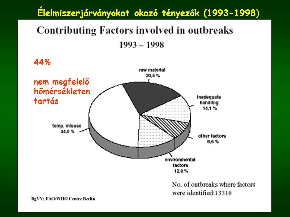 Élelmiszerjárványokat okozó tényezők (1993-1998) 44% nem megfelelő hőmérsékleten tartás