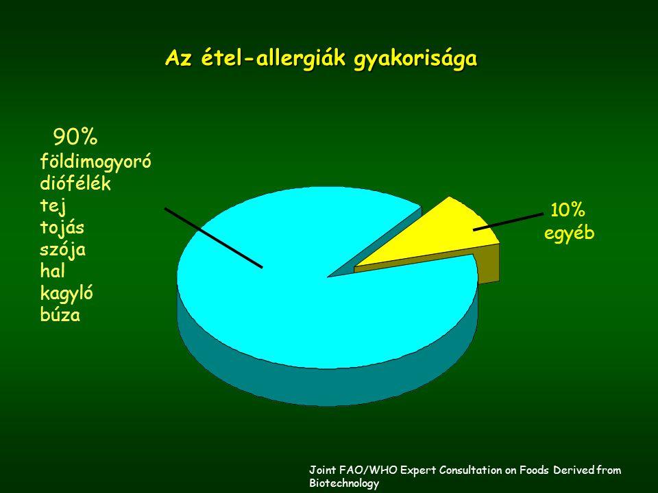 90% földimogyoró diófélék tej tojás szója hal kagyló búza 10% egyéb Az étel-allergiák gyakorisága Joint FAO/WHO Expert Consultation on Foods Derived from Biotechnology www.fao.org/es/esn/gm/bi01al.pdf