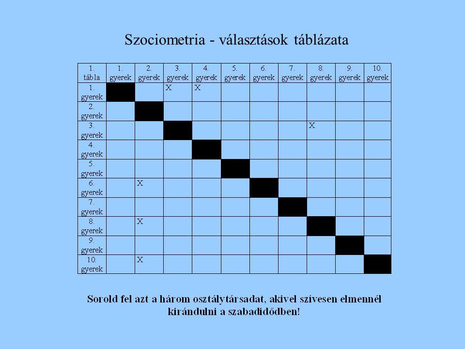 Szociometria - választások táblázata