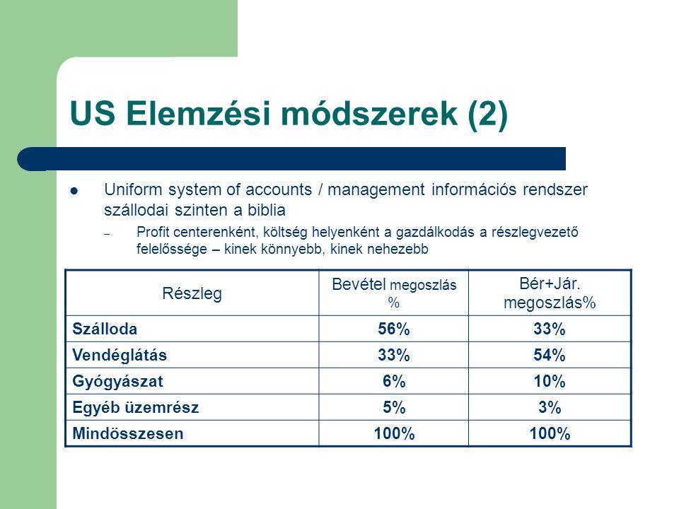 US Elemzési módszerek (2) Uniform system of accounts / management információs rendszer szállodai szinten a biblia – Profit centerenként, költség helye