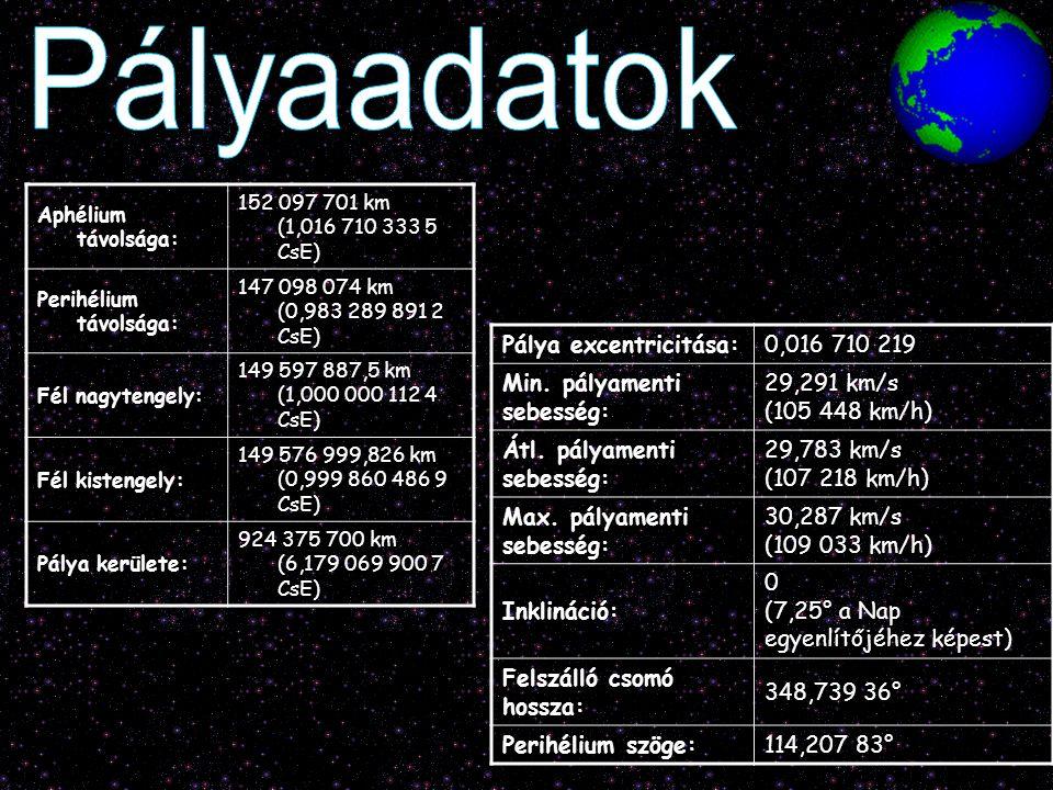 Aphélium távolsága: 152 097 701 km (1,016 710 333 5 CsE) Perihélium távolsága: 147 098 074 km (0,983 289 891 2 CsE) Fél nagytengely: 149 597 887,5 km
