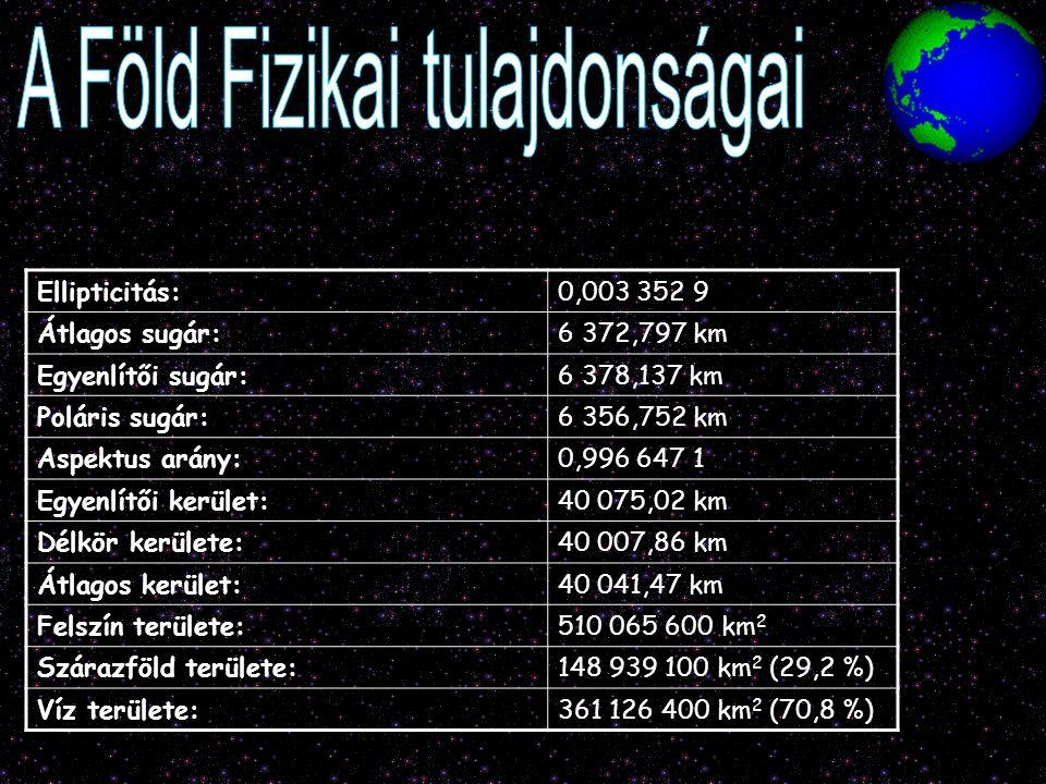 Ellipticitás:0,003 352 9 Átlagos sugár:6 372,797 km Egyenlítői sugár:6 378,137 km Poláris sugár:6 356,752 km Aspektus arány:0,996 647 1 Egyenlítői ker