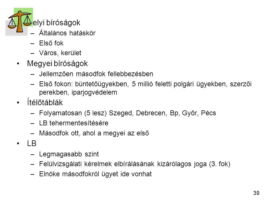 39 Helyi bíróságok –Általános hatáskör –Első fok –Város, kerület Megyei bíróságok –Jellemzően másodfok fellebbezésben –Első fokon: büntetőügyekben, 5 millió feletti polgári ügyekben, szerzői perekben, iparjogvédelem Ítélőtáblák –Folyamatosan (5 lesz) Szeged, Debrecen, Bp, Győr, Pécs –LB tehermentesítésére –Másodfok ott, ahol a megyei az első LB –Legmagasabb szint –Felülvizsgálati kérelmek elbírálásának kizárólagos joga (3.