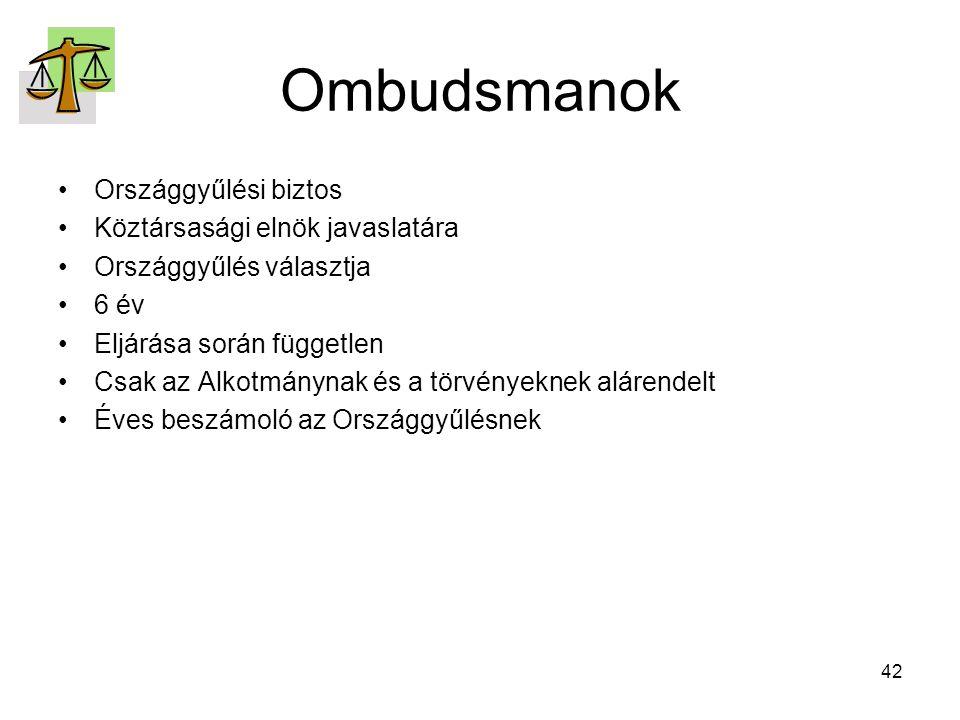 42 Ombudsmanok Országgyűlési biztos Köztársasági elnök javaslatára Országgyűlés választja 6 év Eljárása során független Csak az Alkotmánynak és a törvényeknek alárendelt Éves beszámoló az Országgyűlésnek