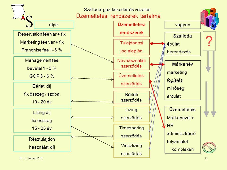 Dr. L. Juhasz PhD10 Szállodai gazdálkodás és vezetés Névhasználati szerződés Üzemeltetési szerződés Bérleti szerződés Lizing szerződés Timesharing sze