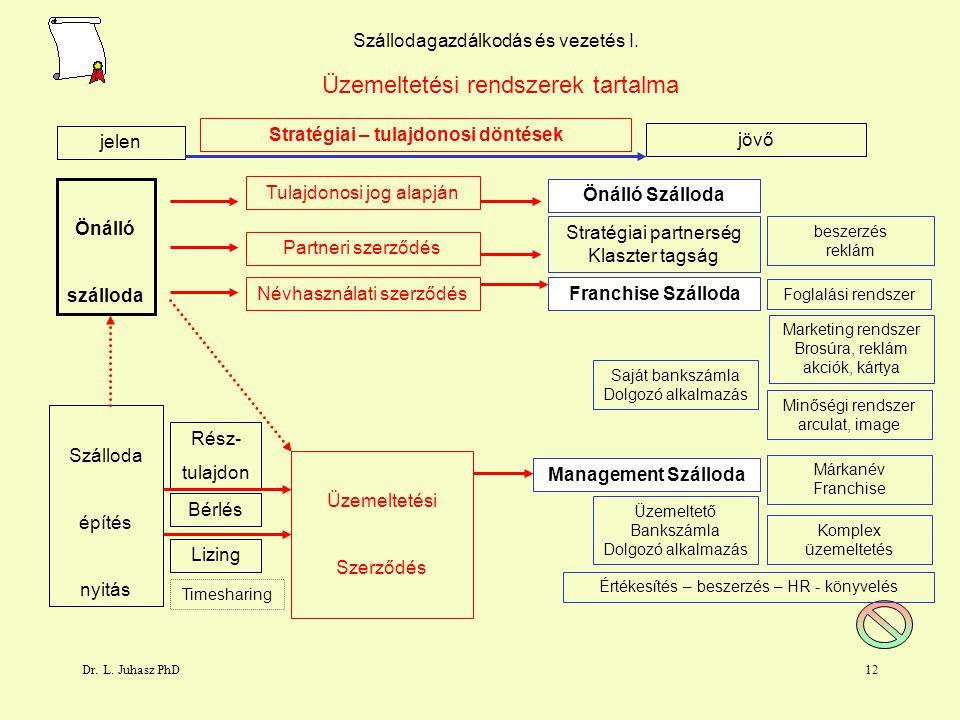 Dr. L. Juhasz PhD11 Szállodai gazdálkodás és vezetés Névhasználati szerződés Üzemeltetési szerződés Tulajdonosi jog alapján Bérleti szerződés Lizing s