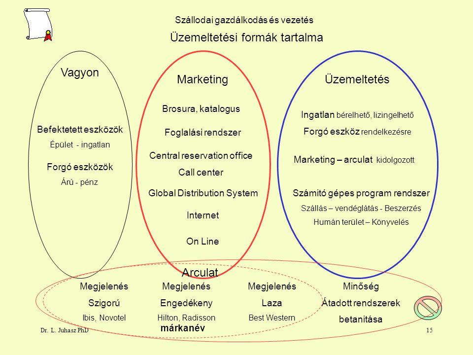 Dr. L. Juhasz PhD14 Szállodai gazdálkodás és vezetés Marketing rendszer Brosúra, reklám akciók, kártya Minőségi rendszer arculat, image Márkanév Franc