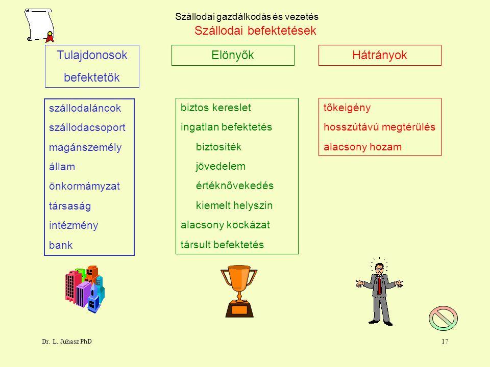 Dr. L. Juhasz PhD16 Szállodai gazdálkodás és vezetés Szállodaipar szereplői ingatlan tulajdonos befektető márkanév tulajdonos franchise adó Üzemelteté