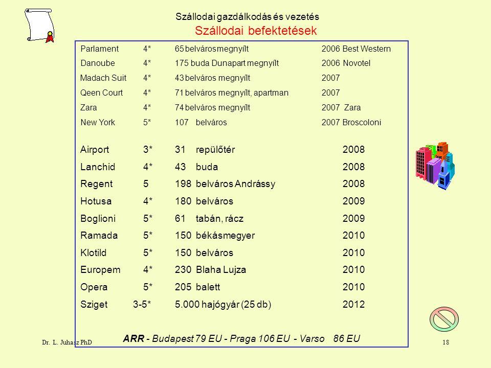 Dr. L. Juhasz PhD17 Szállodai gazdálkodás és vezetés Szállodai befektetések ElönyőkHátrányok biztos kereslet ingatlan befektetés biztositék jövedelem