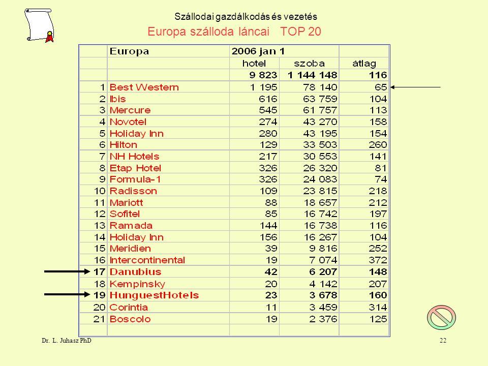 Dr. L. Juhasz PhD21 Szállodai gazdálkodás és vezetés Europa szállodaláncai Magyarországon TOP 5