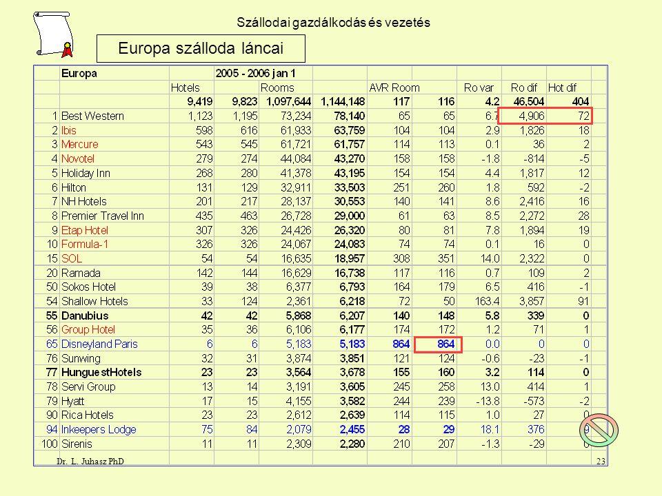 Dr. L. Juhasz PhD22 Szállodai gazdálkodás és vezetés Europa szálloda láncai TOP 20