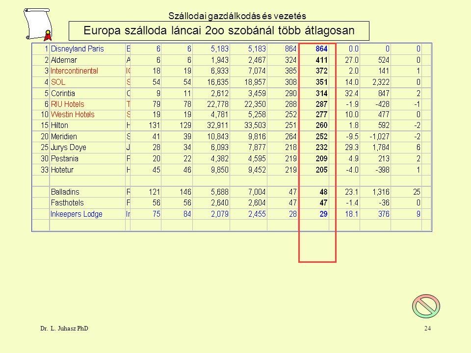 Dr. L. Juhasz PhD23 Szállodai gazdálkodás és vezetés Europa szálloda láncai