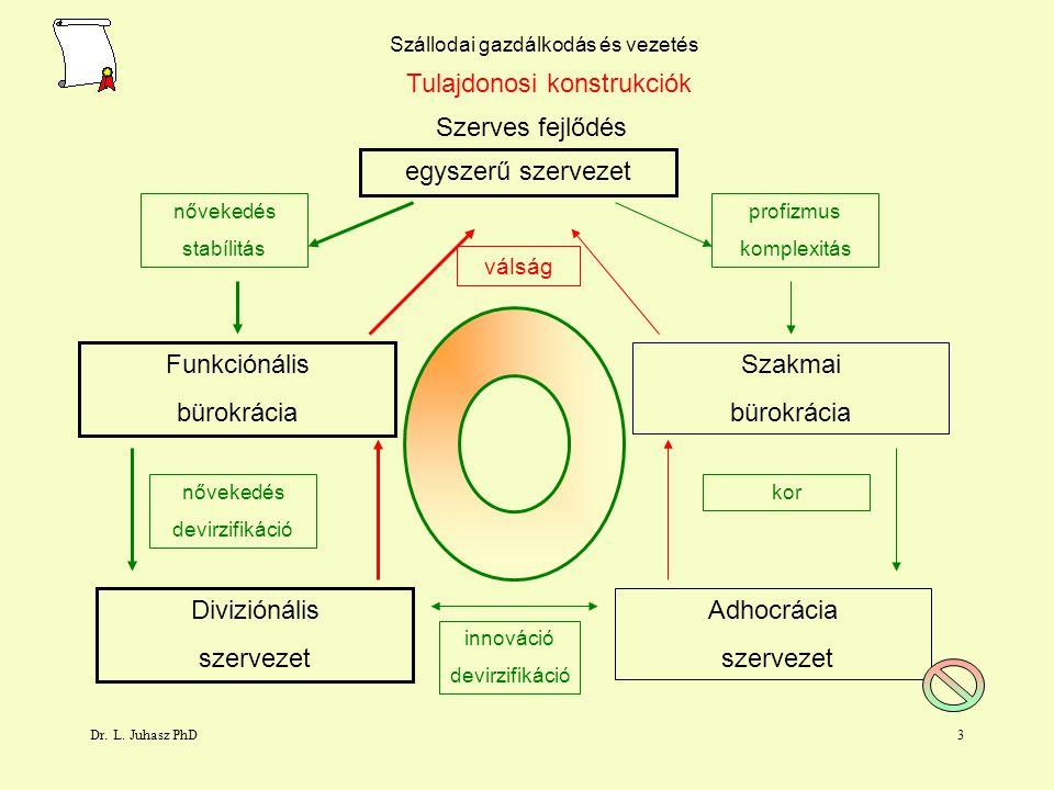Dr. L. Juhasz PhD2 tulajdonosi konstrukciók üzemeltetési formák szállodaipar szereplői befektetések jogi formák Szállodai gazdálkodás és vezetés Száll