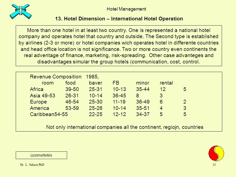 Dr. L. Juhasz PhD29 Hotel Management 13. Hotel Dimension – Hotel Groups Scope for Centralization At its extrame this means the appointed local manager