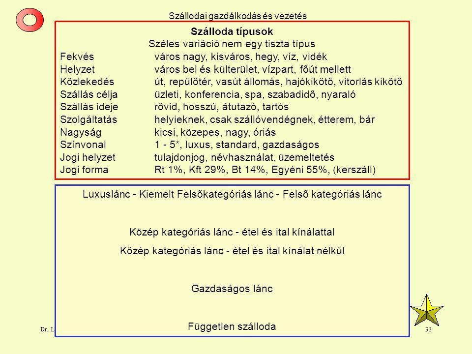 Dr. L. Juhasz PhD32 Szállodai gazdálkodás és vezetés
