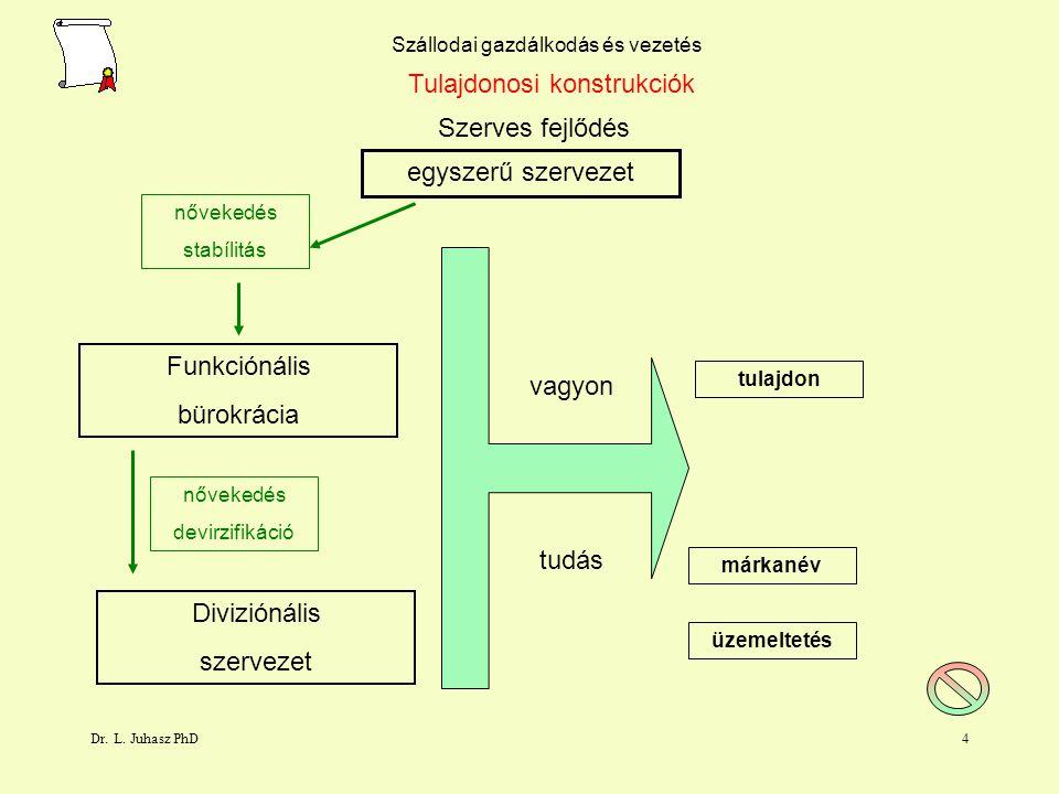 Dr. L. Juhasz PhD3 Szállodai gazdálkodás és vezetés Tulajdonosi konstrukciók Szerves fejlődés egyszerű szervezet nővekedés stabílitás válság Funkcióná