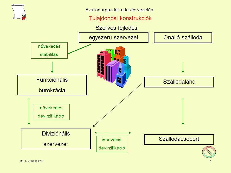 Dr. L. Juhasz PhD4 Szállodai gazdálkodás és vezetés Tulajdonosi konstrukciók Szerves fejlődés egyszerű szervezet nővekedés stabílitás Funkciónális bür