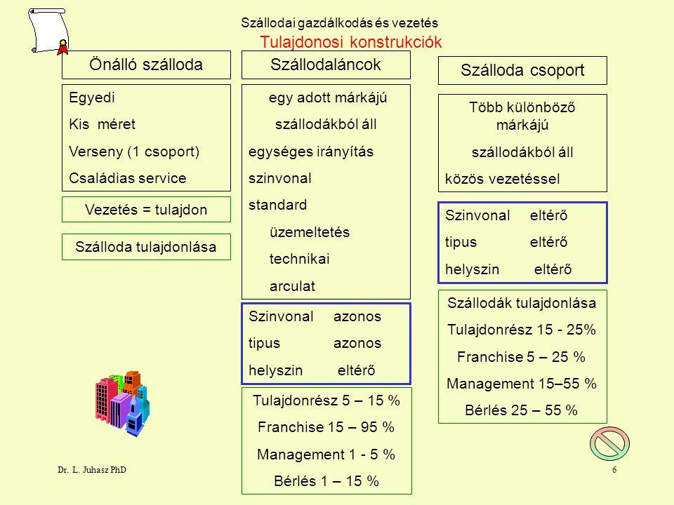 Dr. L. Juhasz PhD5 Szállodai gazdálkodás és vezetés Tulajdonosi konstrukciók Szerves fejlődés egyszerű szervezet nővekedés stabílitás Funkciónális bür