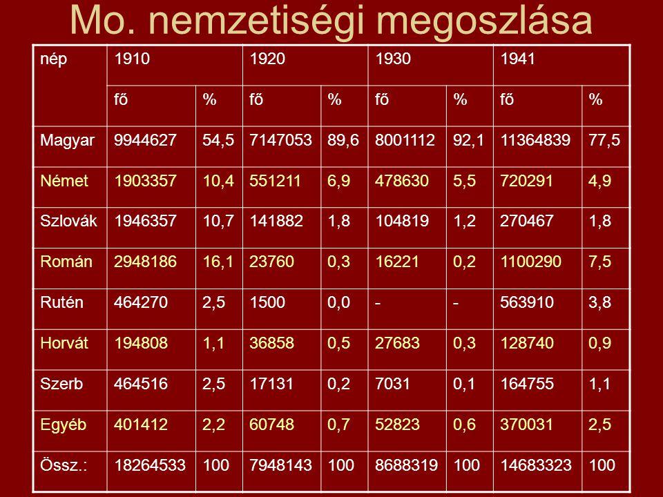 Mo. nemzetiségi megoszlása nép1910192019301941 fő% % % % Magyar994462754,5714705389,6800111292,11136483977,5 Német190335710,45512116,94786305,57202914